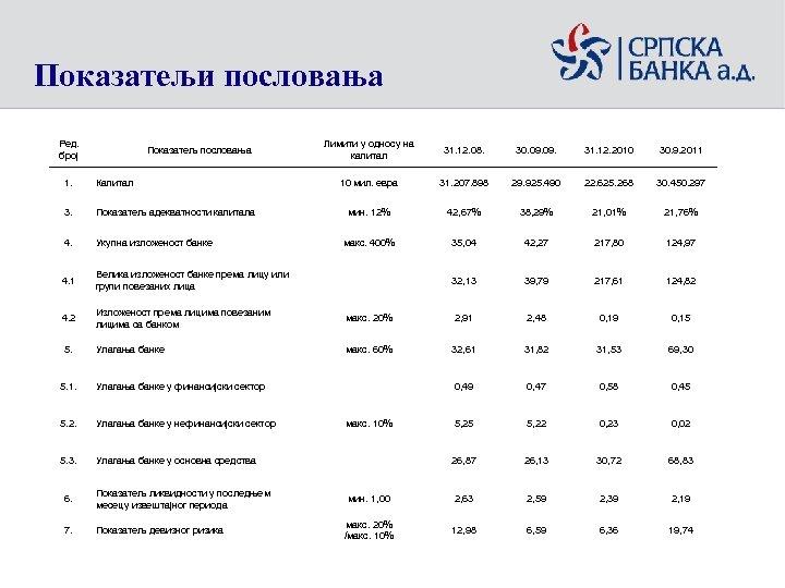 Показатељи пословања Ред. број Показатељ пословања Лимити у односу на капитал 31. 12. 08.