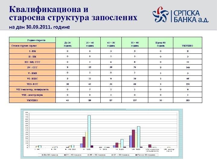 Квалификациона и старосна структура запослених на дан 30. 09. 2011. године Године старости До