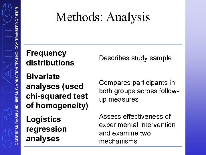 CARIBBEAN BASIN AND HISPANIC ADDICTION TECHNOLOGY TRANSFER CENTER Methods: Analysis Frequency distributions Describes study