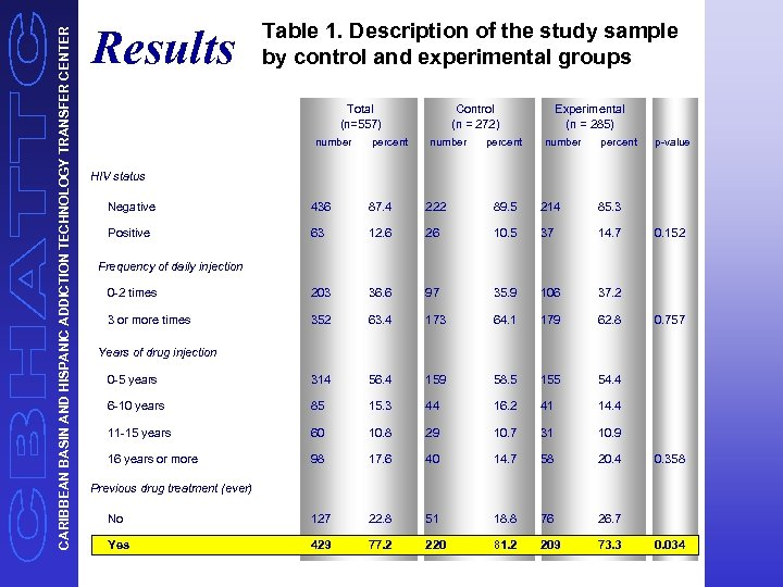 CARIBBEAN BASIN AND HISPANIC ADDICTION TECHNOLOGY TRANSFER CENTER Results Table 1. Description of the