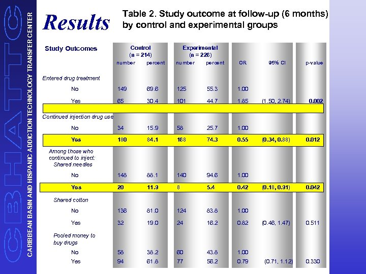 CARIBBEAN BASIN AND HISPANIC ADDICTION TECHNOLOGY TRANSFER CENTER Table 2. Study outcome at follow-up