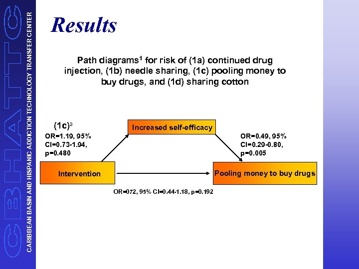 CARIBBEAN BASIN AND HISPANIC ADDICTION TECHNOLOGY TRANSFER CENTER Results Path diagrams 1 for risk