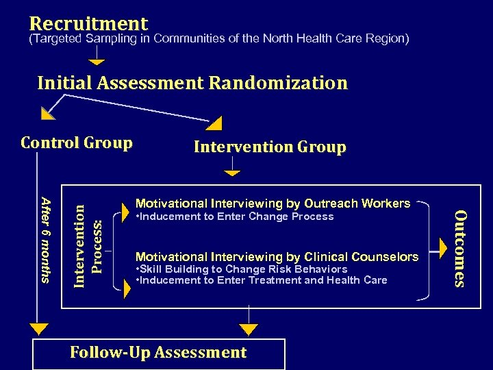 Recruitment (Targeted Sampling in Communities of the North Health Care Region) Initial Assessment Randomization