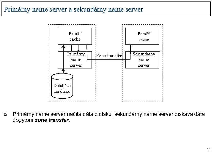 Primárny name server a sekundárny name server Pamäť cache Primárny name server Pamäť cache