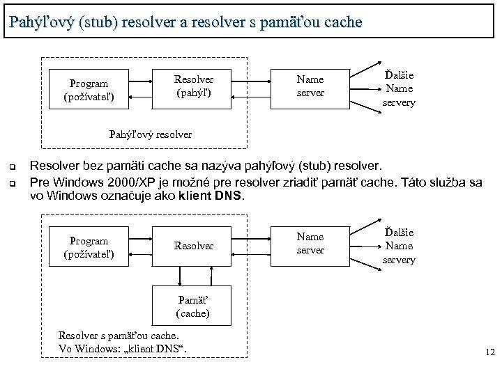 Pahýľový (stub) resolver a resolver s pamäťou cache Program (požívateľ) Resolver (pahýľ) Name server