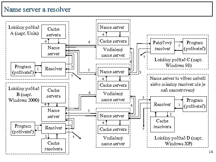 Name server a resolver Lokálny počítač A (napr. Unix) Name server Cache servera 4
