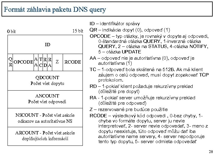 Formát záhlavia paketu DNS query 15 bit 0 bit ID Q ATRR Z OPCODE