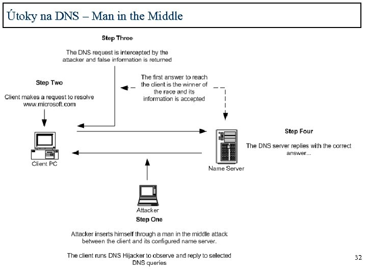 Útoky na DNS – Man in the Middle 32