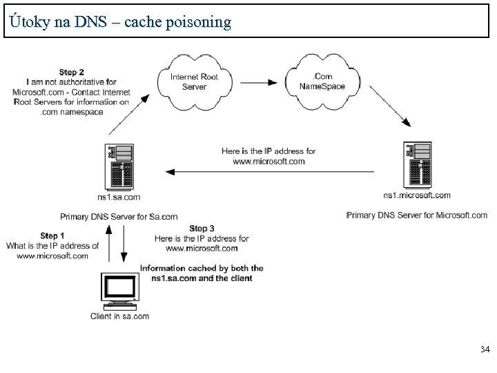 Útoky na DNS – cache poisoning 34