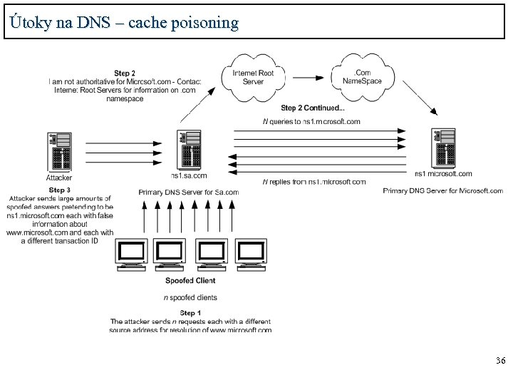 Útoky na DNS – cache poisoning 36