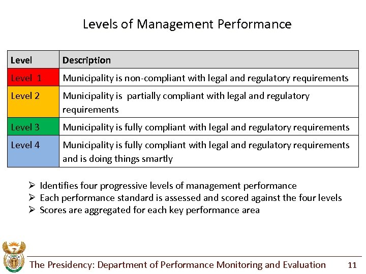 Levels of Management Performance Level Description Level 1 Municipality is non-compliant with legal and