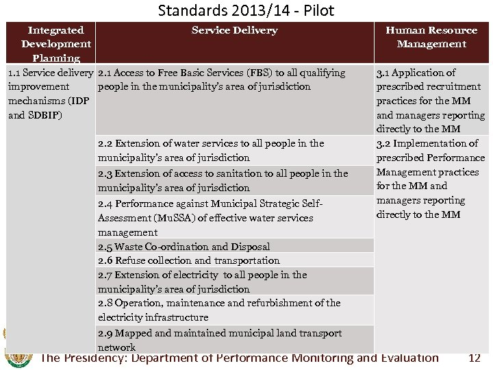 Standards 2013/14 - Pilot Integrated Service Delivery Development Planning 1. 1 Service delivery 2.