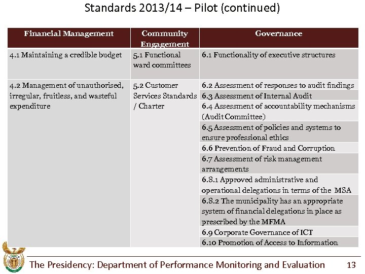 Standards 2013/14 – Pilot (continued) Financial Management 4. 1 Maintaining a credible budget 4.