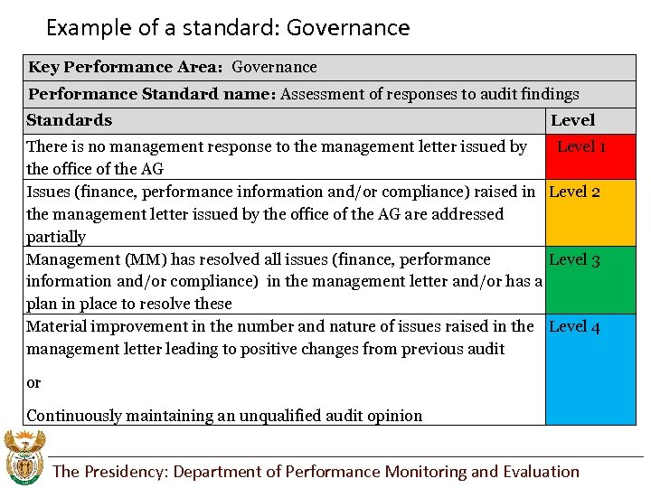 Example of a standard: Governance Key Performance Area: Governance Performance Standard name: Assessment of