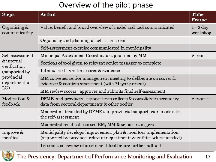 Overview of the pilot phase Steps Action Time Frame Organising & communicating Value, benefit