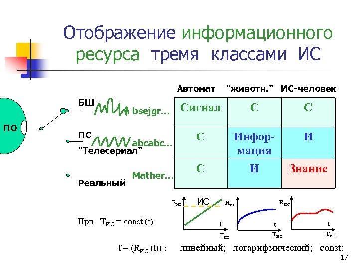 Отображение информационного ресурса тремя классами ИС Автомат