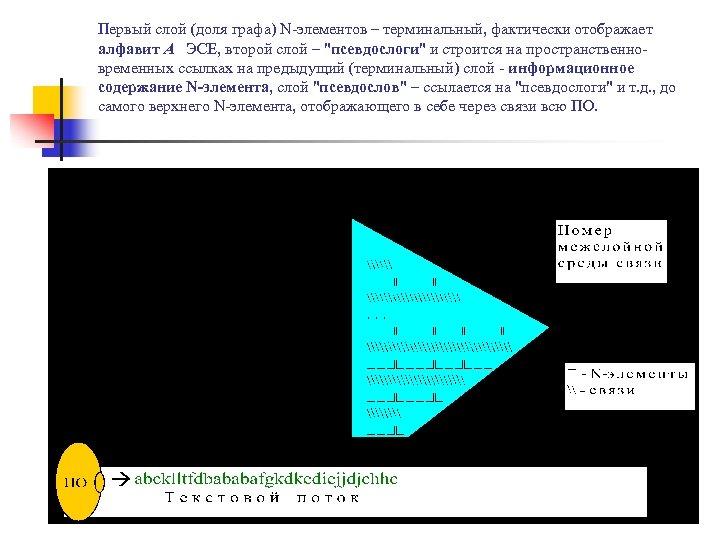 Первый слой (доля графа) N-элементов – терминальный, фактически отображает алфавит А ЭСЕ, второй слой