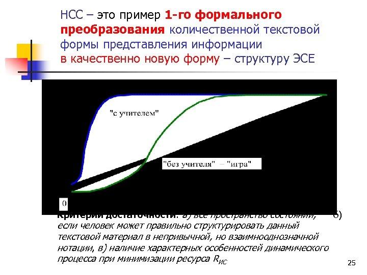 НСС – это пример 1 -го формального преобразования количественной текстовой формы представления информации в