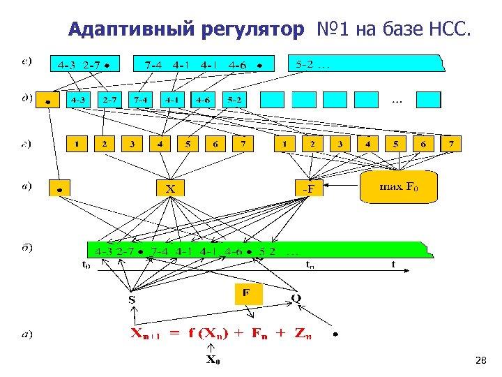 Адаптивный регулятор № 1 на базе НСС. 28