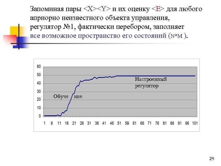 Запоминая пары <X><Y> и их оценку <E> для любого априорно неизвестного объекта управления, регулятор
