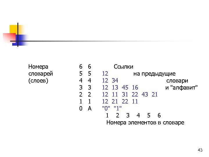 Номера словарей (слоев) 6 6 Ссылки 5 5 12 на предыдущие 4 4 12