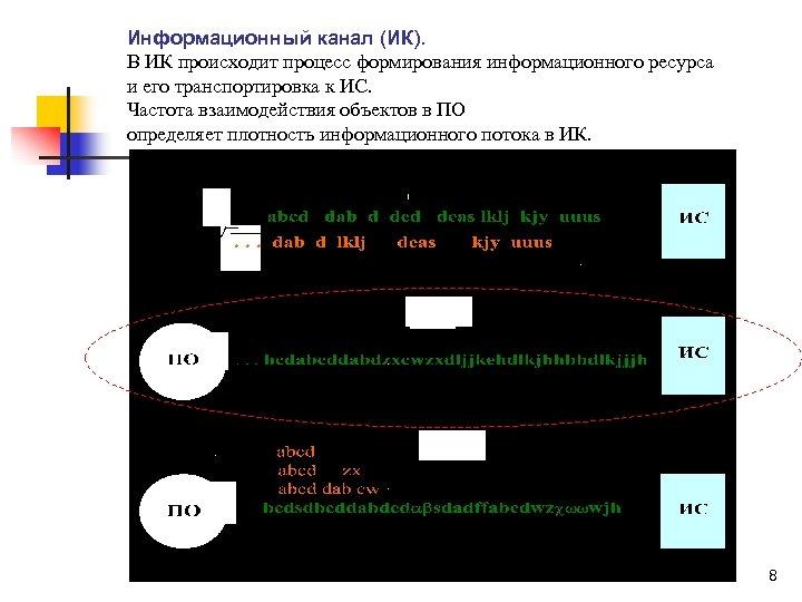 Информационный канал (ИК). В ИК происходит процесс формирования информационного ресурса и его транспортировка к