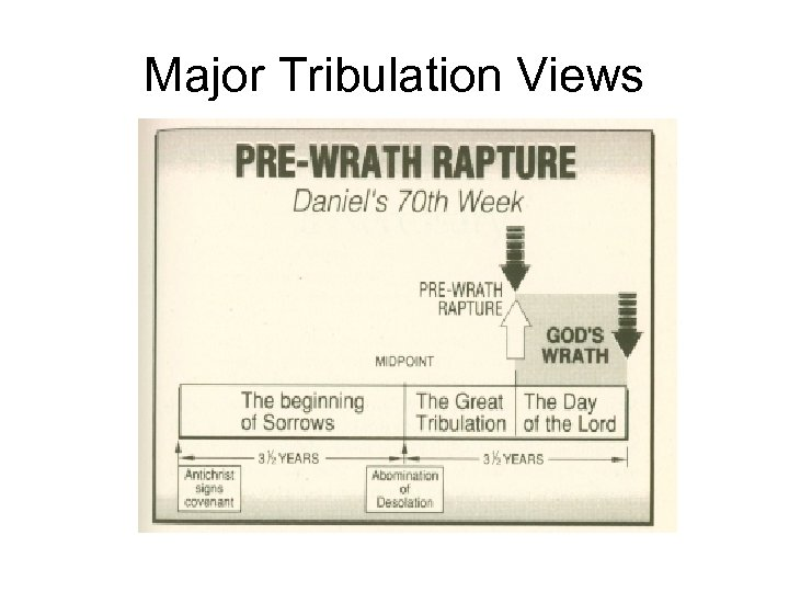 Major Tribulation Views
