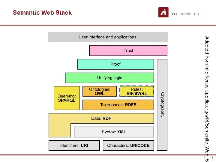 Semantic Web Stack Adapted from http: //en. wikipedia. org/wiki/Semantic_Web_S 4