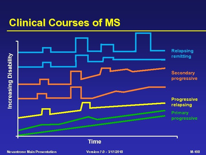 Clinical Courses of MS Increasing Disability Relapsing remitting Secondary progressive Progressive relapsing Primary progressive
