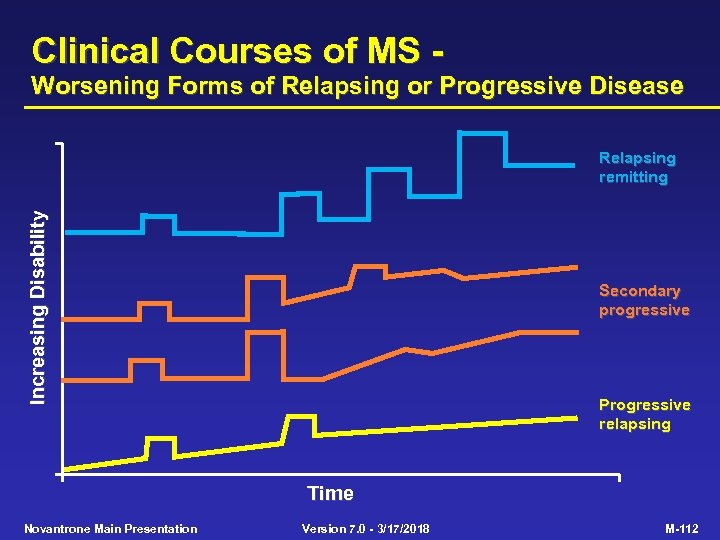 Clinical Courses of MS - Worsening Forms of Relapsing or Progressive Disease Increasing Disability
