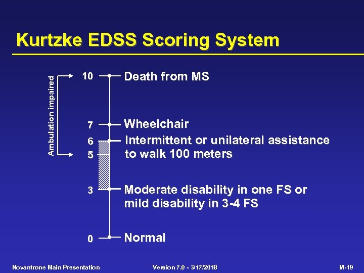 Ambulation impaired Kurtzke EDSS Scoring System 10 7 6 5 Death from MS Wheelchair