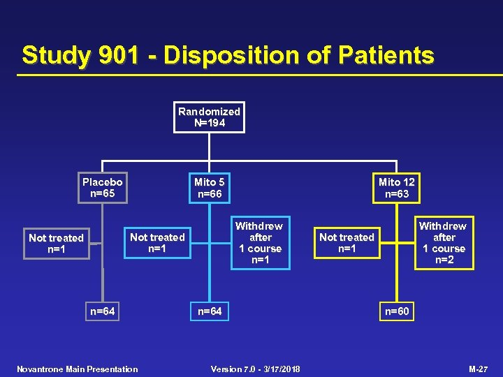 Study 901 - Disposition of Patients Randomized N=194 Placebo n=65 Mito 5 n=66 Withdrew