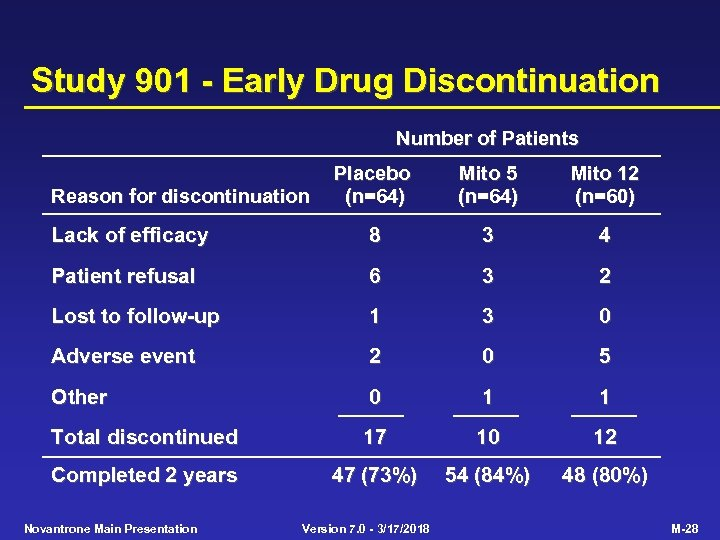 Study 901 - Early Drug Discontinuation Number of Patients Placebo (n=64) Mito 5 (n=64)