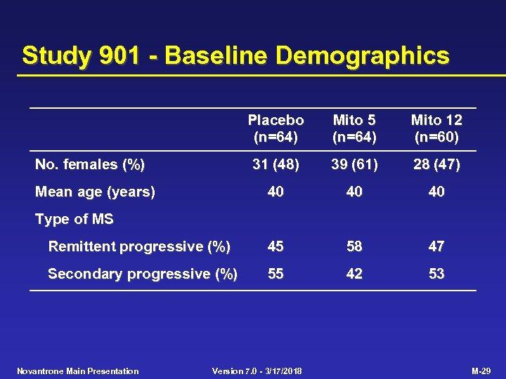 Study 901 - Baseline Demographics Placebo (n=64) Mito 5 (n=64) Mito 12 (n=60) 31