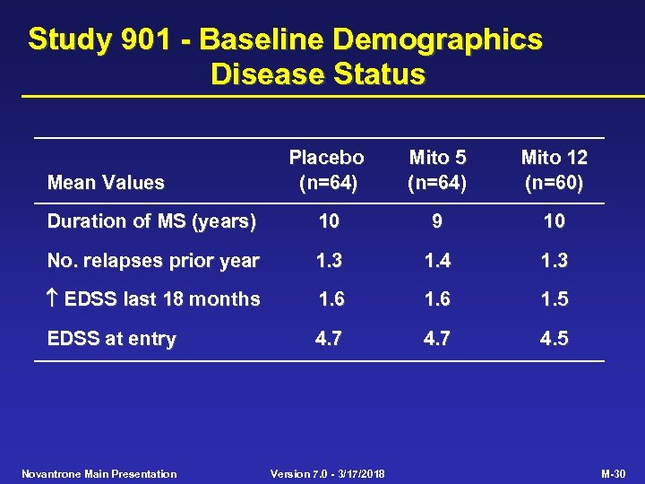 Study 901 - Baseline Demographics Disease Status Placebo (n=64) Mito 5 (n=64) Mito 12