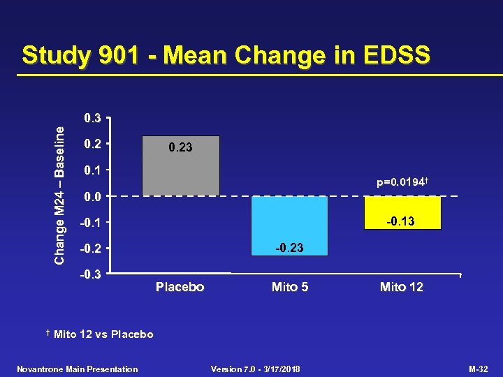 Study 901 - Mean Change in EDSS Change M 24 Baseline 0. 3 0.