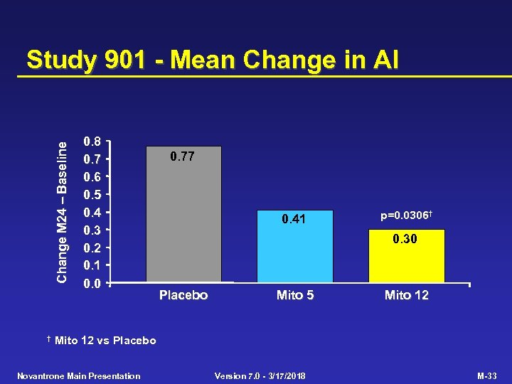 Change M 24 Baseline Study 901 - Mean Change in AI † 0. 8