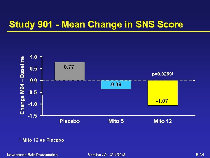 Change M 24 Baseline Study 901 - Mean Change in SNS Score † 1.