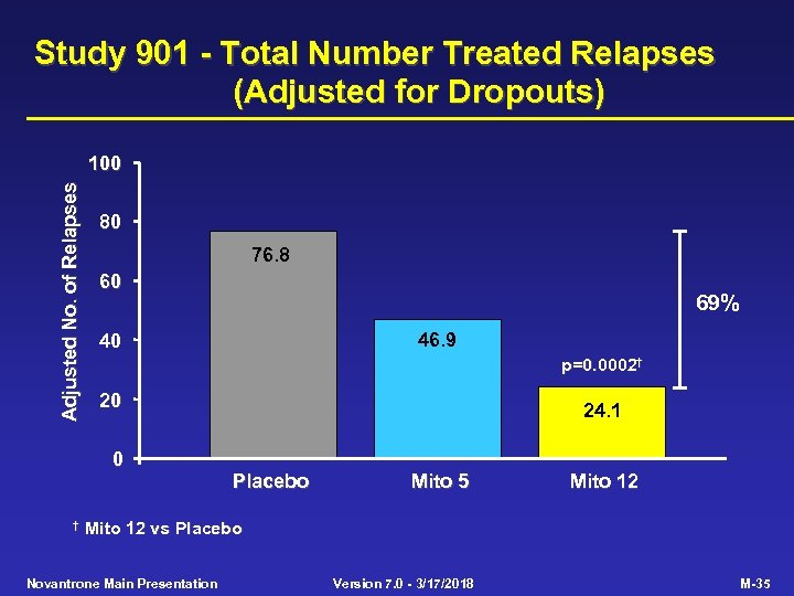 Study 901 - Total Number Treated Relapses (Adjusted for Dropouts) Adjusted No. of Relapses