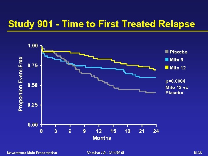 Study 901 - Time to First Treated Relapse 1. 00 Proportion Event-Free Placebo Mito