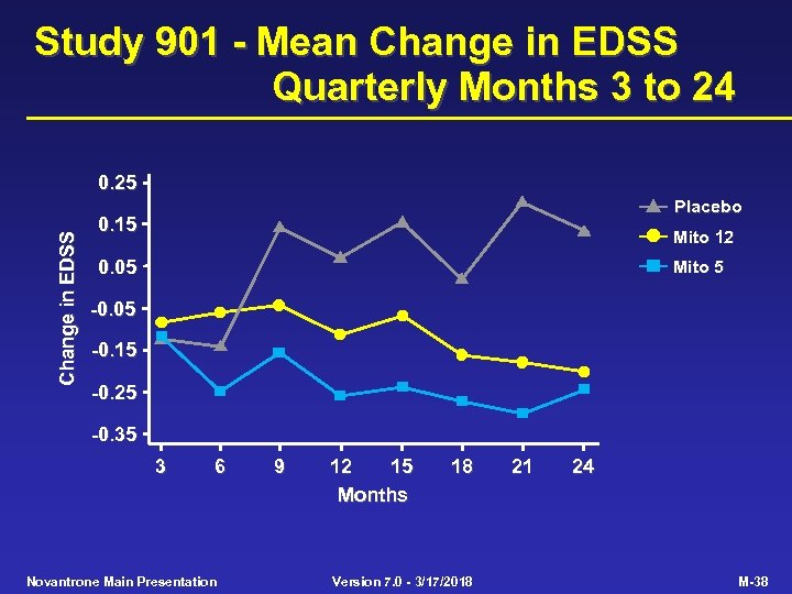 Study 901 - Mean Change in EDSS Quarterly Months 3 to 24 Change in