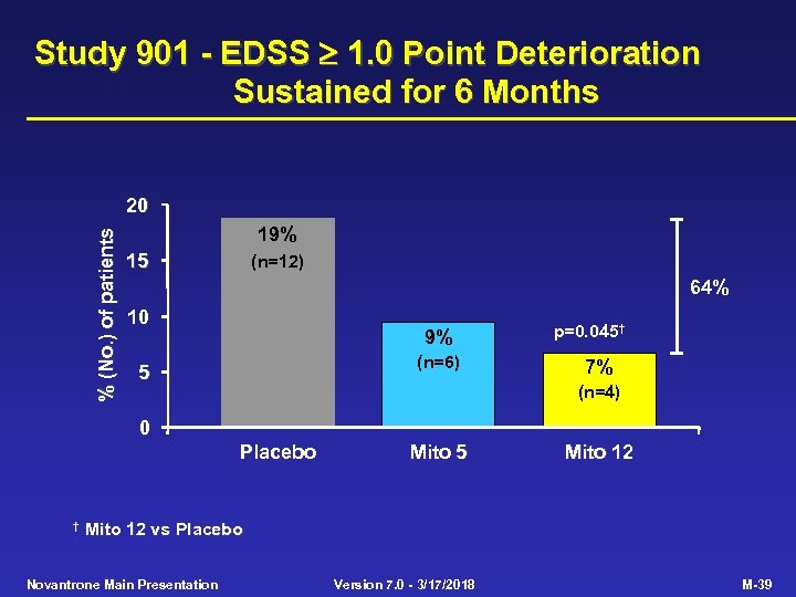 Study 901 - EDSS 1. 0 Point Deterioration Sustained for 6 Months % (No.