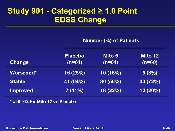 Study 901 - Categorized 1. 0 Point EDSS Change Number (%) of Patients Change