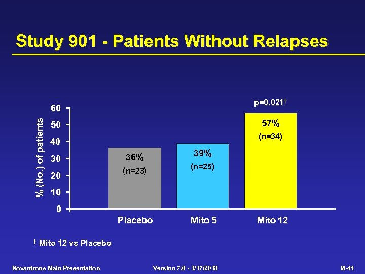 Study 901 - Patients Without Relapses p=0. 021† % (No. ) of patients 60