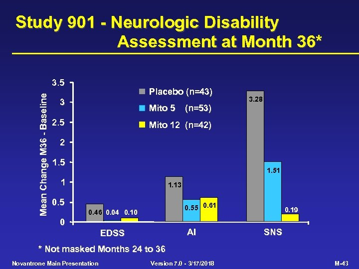Study 901 - Neurologic Disability Assessment at Month 36* Mean Change M 36 -