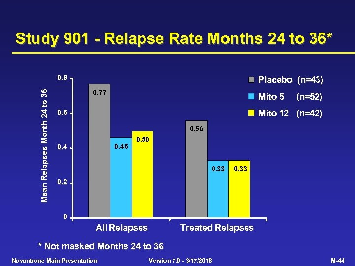 Study 901 - Relapse Rate Months 24 to 36* Mean Relapses Month 24 to