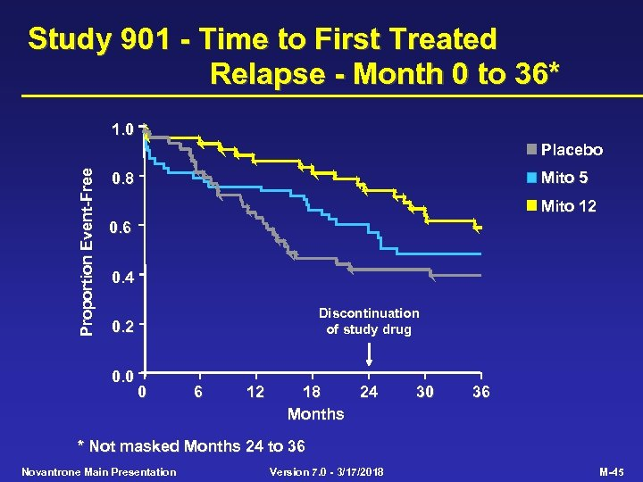 Study 901 - Time to First Treated Relapse - Month 0 to 36* 1.