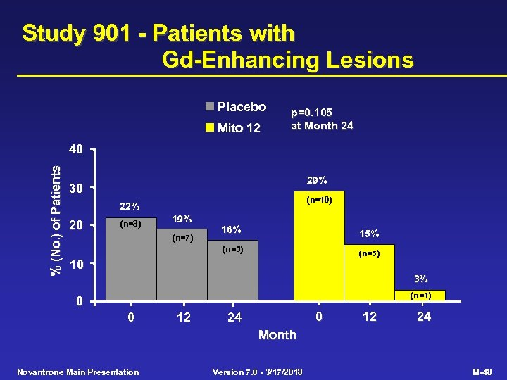 Study 901 - Patients with Gd-Enhancing Lesions Placebo Mito 12 p=0. 105 at Month
