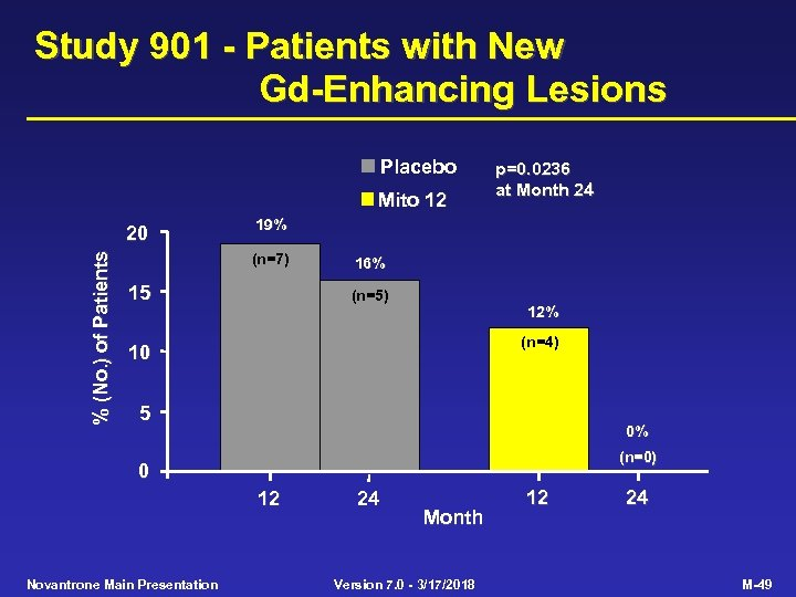 Study 901 - Patients with New Gd-Enhancing Lesions Placebo Mito 12 % (No. )