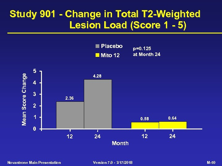 Study 901 - Change in Total T 2 -Weighted Lesion Load (Score 1 -